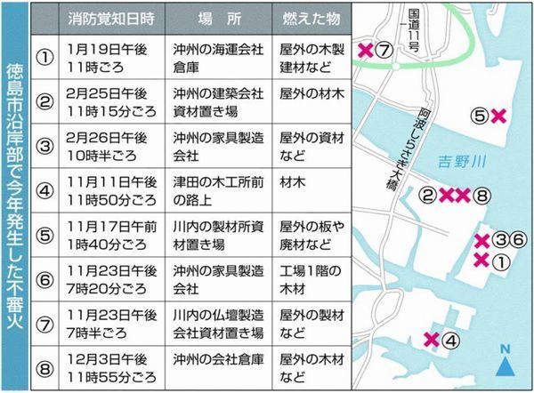 徳島市沿岸部 不審火8件 連続放火か、状況に共通点|徳島ニュース ...