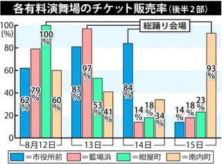 阿波踊りチケット販売率 総踊り会場「1強」