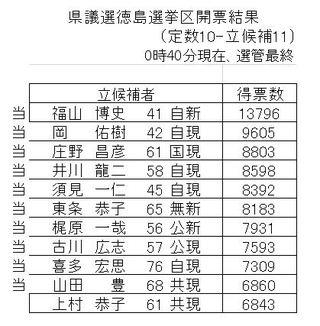【2019徳島県議選開票速報】徳島選挙区