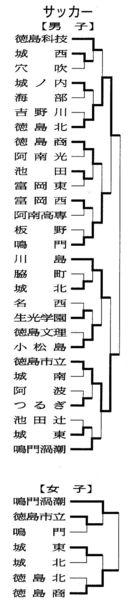 【県高校総体】サッカー男子・6月2日