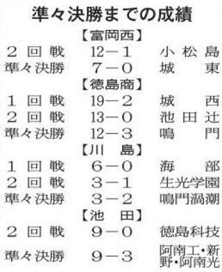 徳島県秋季高校野球あす準決勝