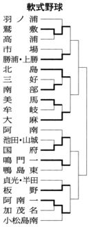 徳島県中学総体 軟式野球の結果(2018年7月15…