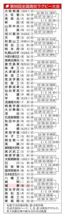徳島県代表の城東は聖光学院(福島)と28日初戦 全…