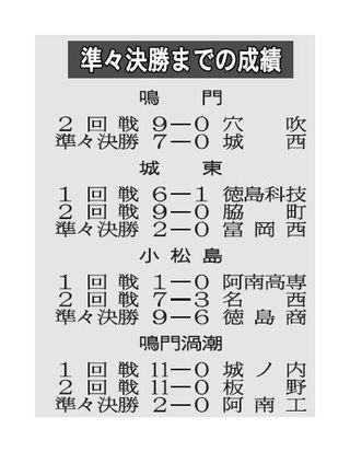 徳島県春季高校野球 準決勝の見どころ