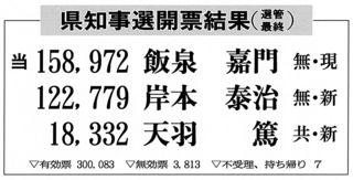 飯泉氏が15万8972票で5選 岸本氏ら振り切る 徳島県知事選