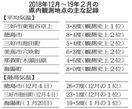 徳島県内記録的暖冬 京上の平均気温最高