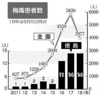 【感染症にご用心】4 梅毒 県内16年以降急増