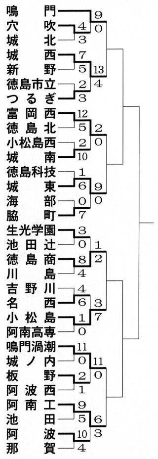 徳島県高校野球春季大会 阿南工、城東、富岡西、鳴門渦潮が8強入り