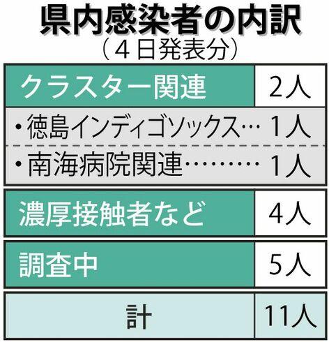天気 10 日間 徳島 10日間天気・18日間天気予報  