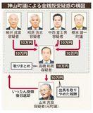 徳島・神山町議ら5人逮捕 町議選巡り現金授受の疑い
