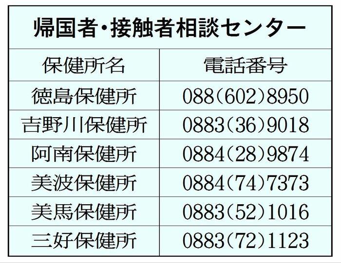 情報 最新 徳島 コロナ