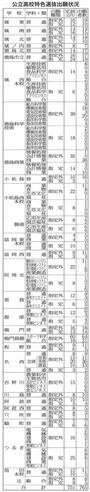 県内公立高 特色選抜の出願者は初日765人 指定競技以外21校で定員到達