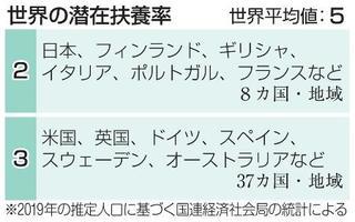 働く世代の負担、日本が世界一