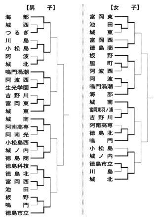 全国高校バスケットボール県予選 男女の8強決まる