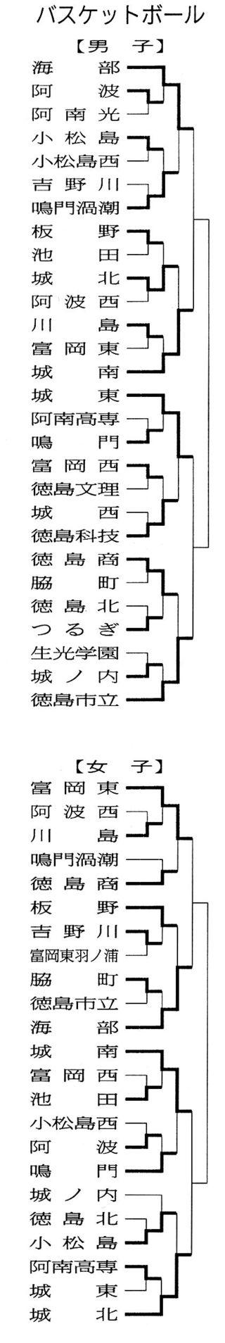 【県高校総体】バスケットボール男女準々決勝・6月1日