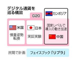 デジタル通貨を巡る構図