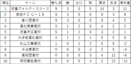 徳島ヴォルティスユース、大勝で首位浮上 プリンスリーグ四国第3節