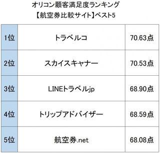 オリコン顧客満足度ランキング【小売・トラベル関連】