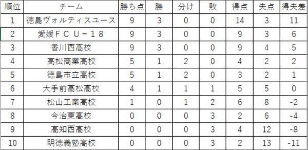 プリンスリーグ四国順位表(第3節終了時)