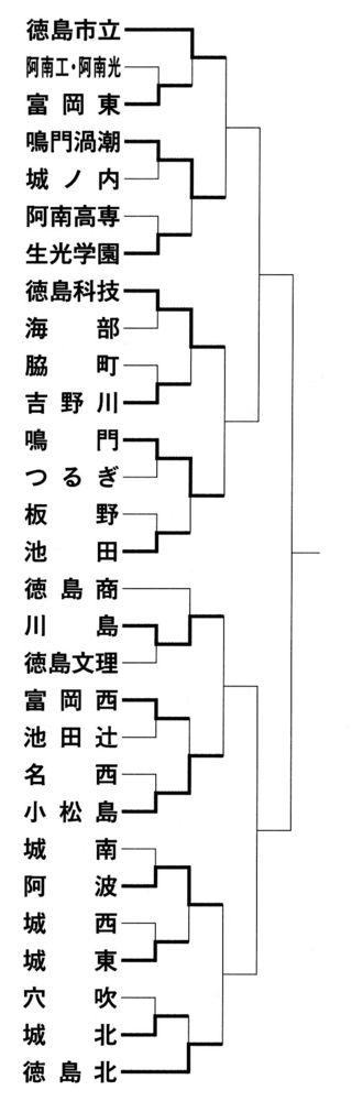 全国高校サッカー徳島県大会第3日 徳島市立などが準々決勝へ