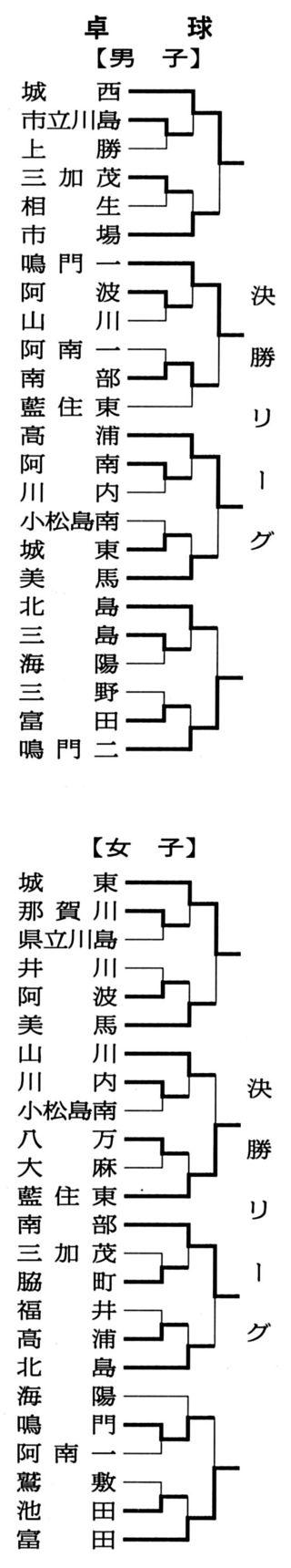 第73回徳島県中学総体 卓球7月21日の結果