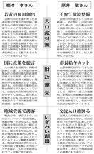 吉野川市長選 候補者に聞く(上)
