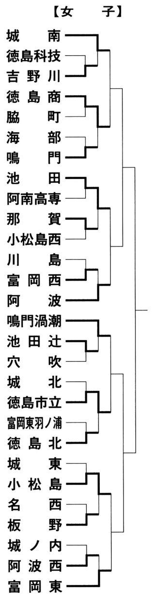 女子は城南、徳島商など8強 全日本高校バレー徳島県予選