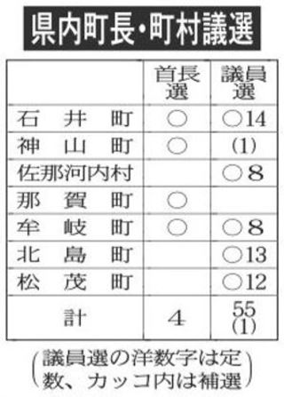 町長・町村議選 きょう告示【統一選後半戦】