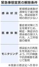 緊急宣言34県解除検討 政府、感染・医療状況条件 …