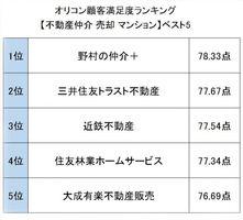 オリコン顧客満足度ランキング【不動産仲介 売却 マンション】ベスト5 (C)oricon ME inc.