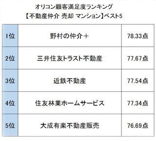 オリコン顧客満足度ランキング【住宅関連】