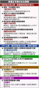 徳島県コロナ対策330億円 中小支援や医療充実 補…