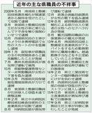 徳島県課長補佐を書類送検 県工事調査予定漏えい容疑