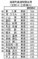 海陽町新町議14人決まる 新人がトップ当選