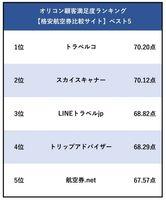 オリコン顧客満足度ランキング【格安航空券比較サイト】ベスト5 (C)oricon ME inc.