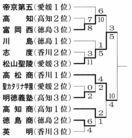 高校野球秋季四国大会 富岡西、初の決勝進出ならず …