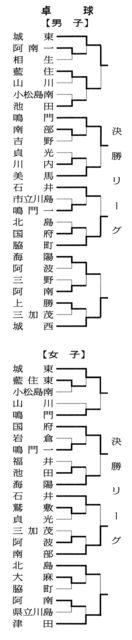 徳島県中学総体 卓球の結果(2018年7月21日)