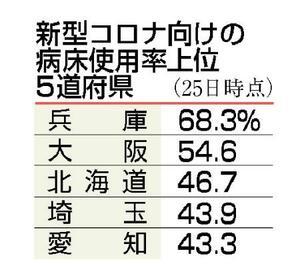 新型コロナ向けの病床使用率(上位5道府県)