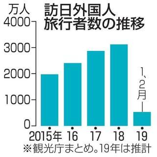2月の訪日旅行者、260万人