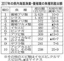 漁業産出額 5・1%増107億円 17年県内 シラ…