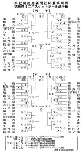 県ミニバスケ試合日程決まる 6月24日開幕