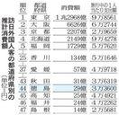 外国人旅行者の徳島県内消費額29億円 18年推計、…