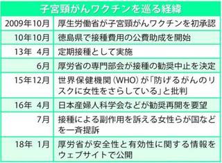 子宮頸がんワクチン勧奨中止7年、徳島県内接種率0・5%に激減【きらり阿波女】